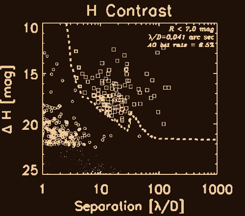 The figure above shows detectable companion contrast versus angular separation for GPI, with the direct detection of young luminous planets in a hypothetical survey of the field stars within 50 pc.The small dots represent the planet population: those detected by GPI are drawn with a box, those detectable in current Doppler surveys are shown with a circle. The dashed line shows the GPI contrast threshold (5-sigma) for a 1-hour exposure at 1.65 micron. Within 100 lambda/D, speckle noise dominates.