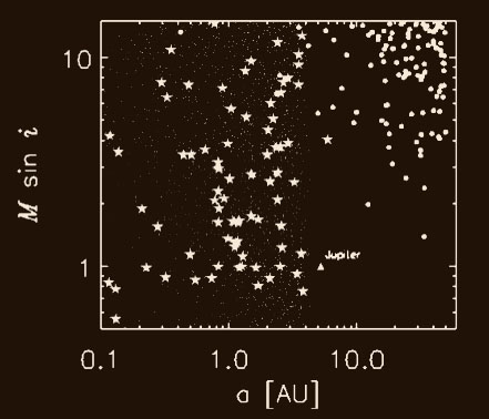Above, planets detected with GPI are marked with solid filled circles in this plot of planet mass versus semi-major axis. Light dots are planets detected by a hypothetical 8-year astrometric interferometer survey, with a limit of R < 10 mag, and a precision of 30 microarcseconds. Exoplanets detected in the Keck/Lick Doppler survey are shown as stars. This illustrates how GPI explores a complementary phase space to indirect planet searches.